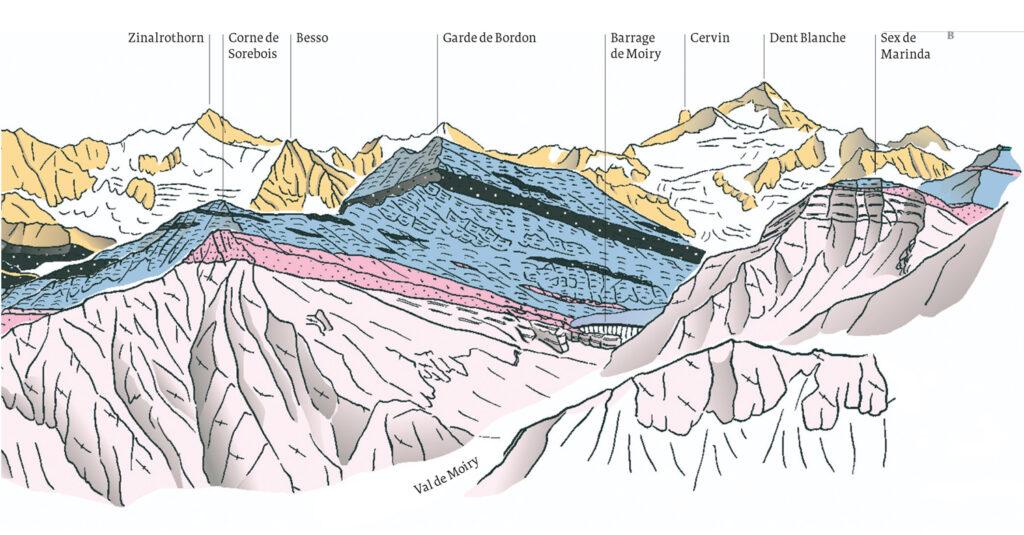 Ce schéma du val de Moiry et du Cervin illustre la superposition continent-océan-continent typique du panorama des hautes Alpes valaisannes.
