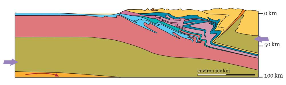 Coupe des plaques tectoniques, il y a 20 millions d'années.
