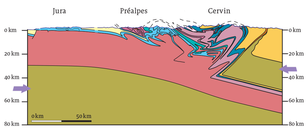Coupe transversale des plaques tecnoniques au début de la création des Alpes