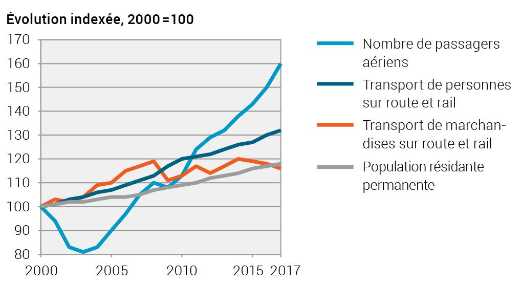 Graphique 1: Évolution du transport de passagers et de marchandises de 2000 à 2017 en Suisse