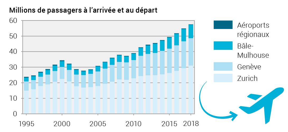 Graphique 2: Évolution du nombre de passagers dans les aéroports suisses de 1995 à 2018