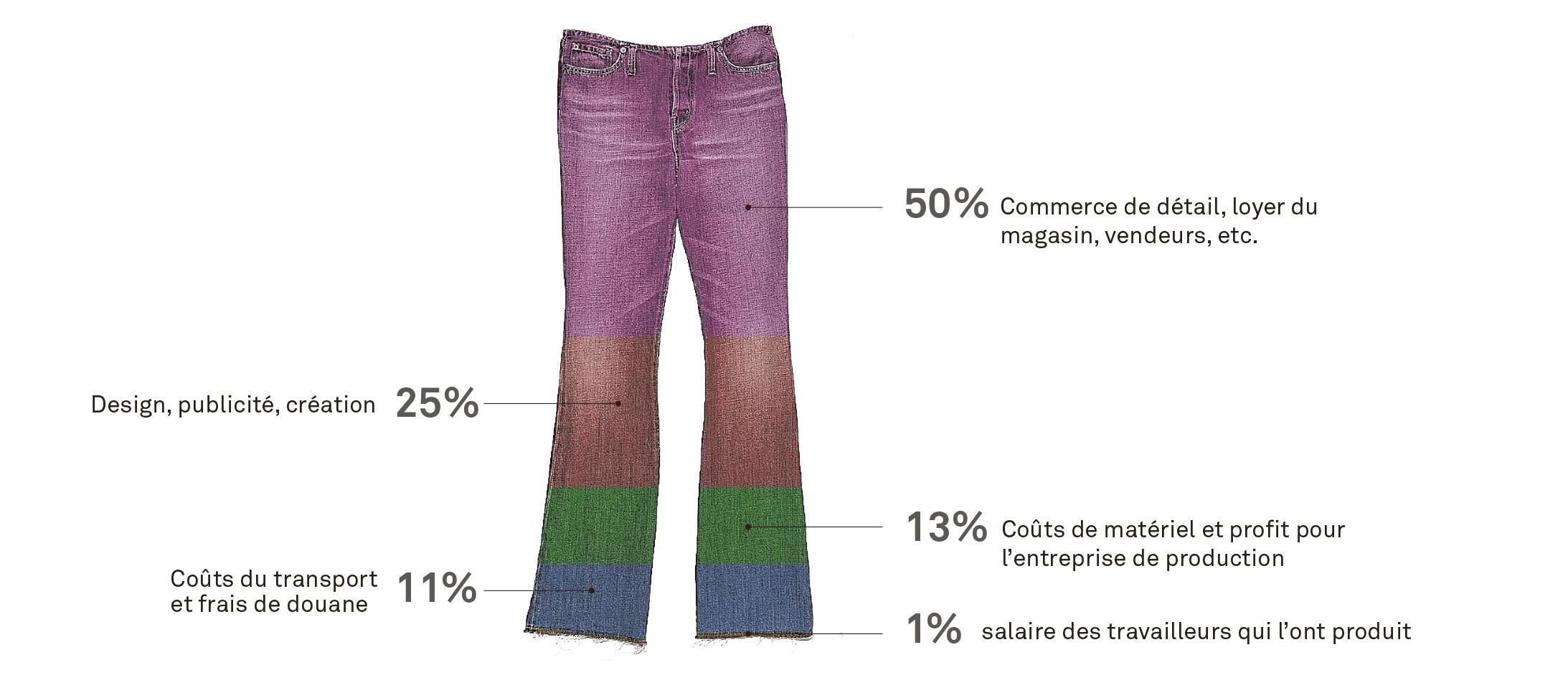 Schéma illustrant la répartition du prix de vente en magasin d'un jeans en coton.