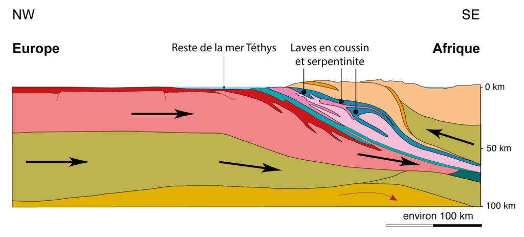 Schéma explicatif des déplacements des laves en coussin et de la serpentinite entre les plaques européenne et africaine.