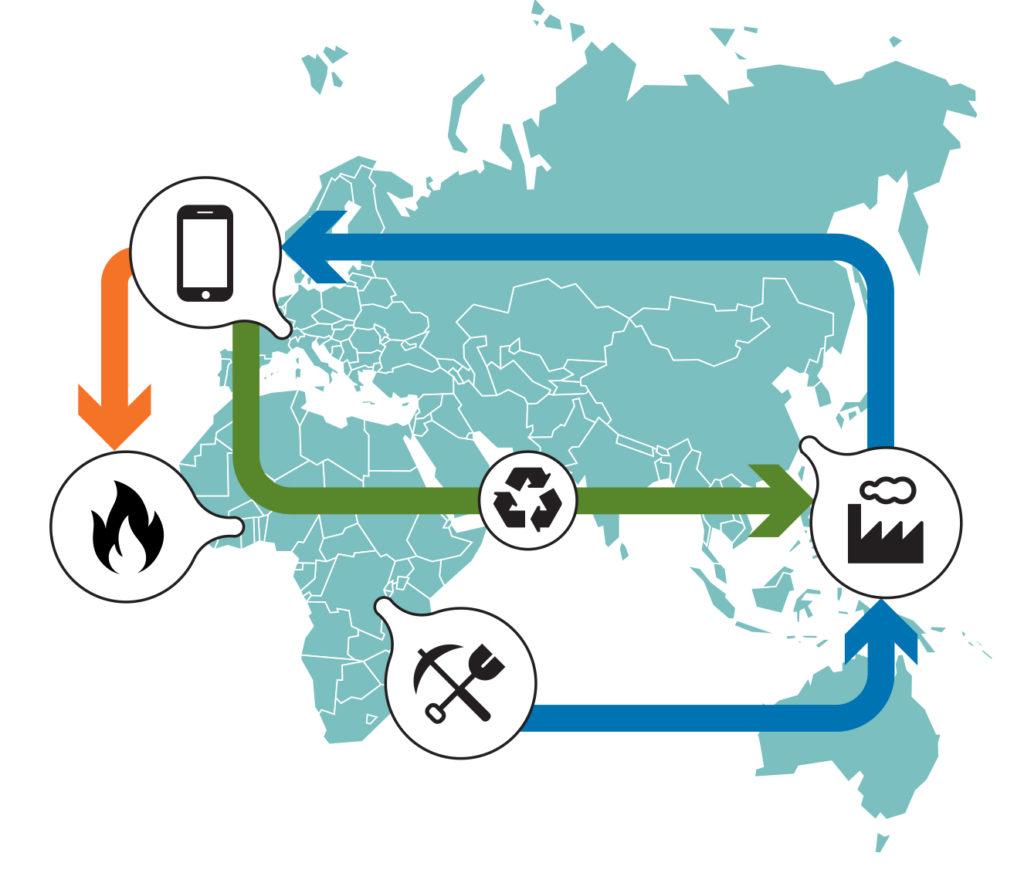 Infographie représentant les routes d'un smartphone, de l'extraction des matières premières le composant à son élimination.